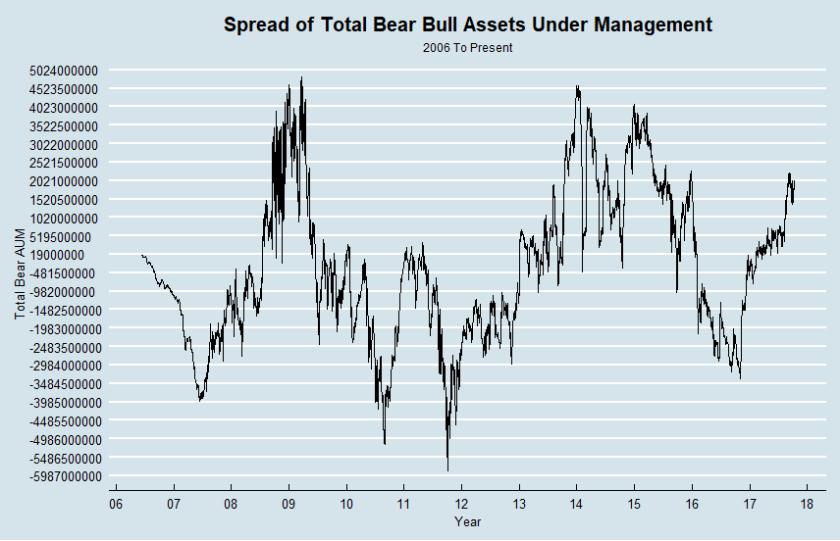 spread.bull.bear
