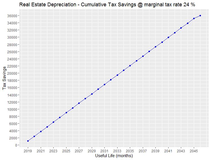 tax_savings_depreciation